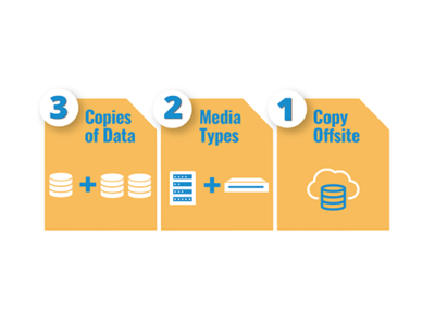 Incorporating Data Protection, Availability, and Retention with a 3-2-1 Strategy